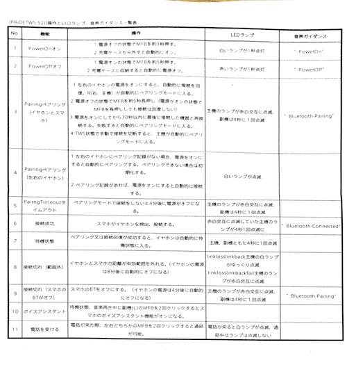 JPRiDE TWS-520操作とLEDランプ・音声ガイダンス一覧表 1